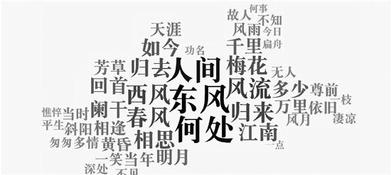 浙大团队用大数据解读唐诗宋词,有了惊人发现