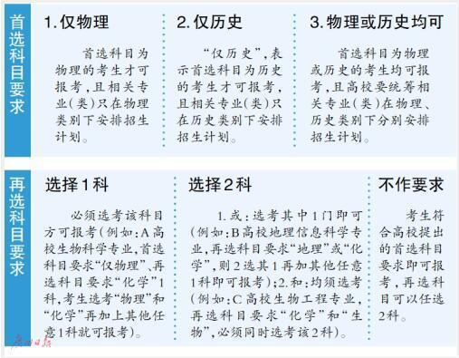2021年拟在广东省招生的高校专业选考科目出炉
