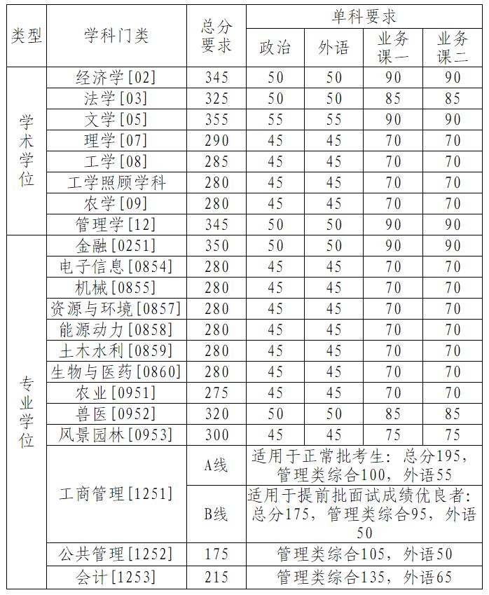 2020年中国农业大学硕士生招生考试初试成绩基本要求