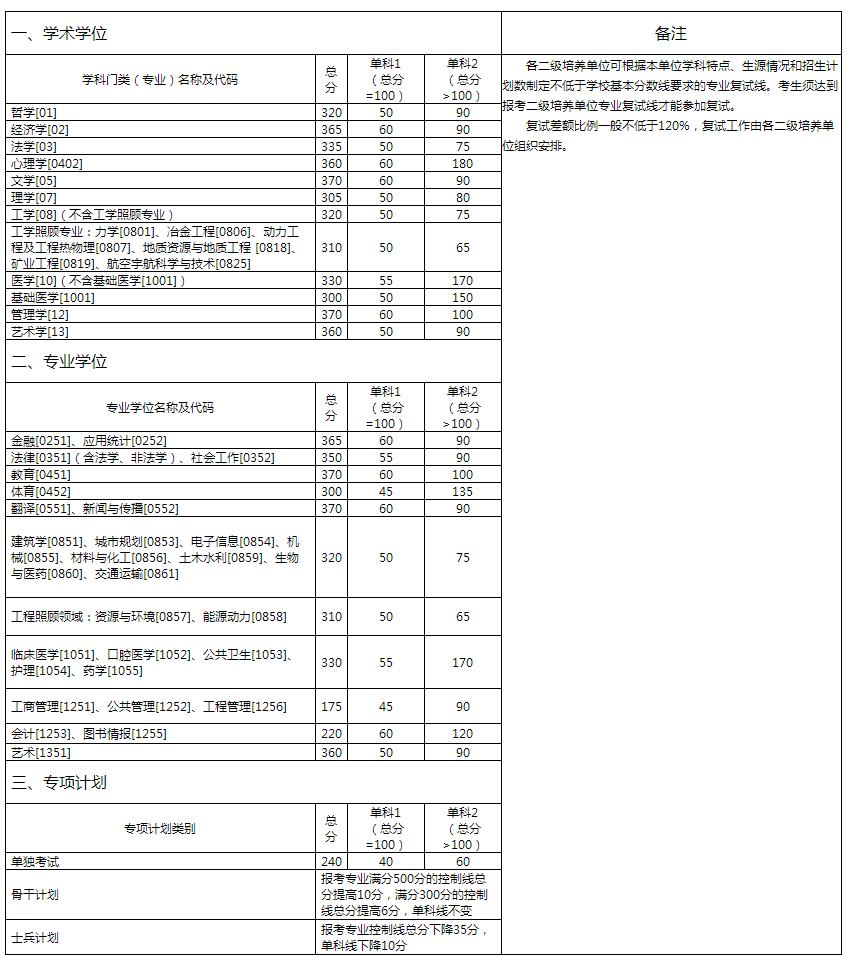 中南大学2020年硕士研究生招生复试基本分数线