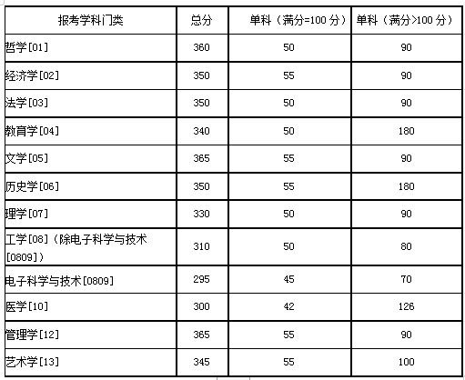 湖南大学2020年硕士研究生招生考试考生进入复试的初试成绩基本要求