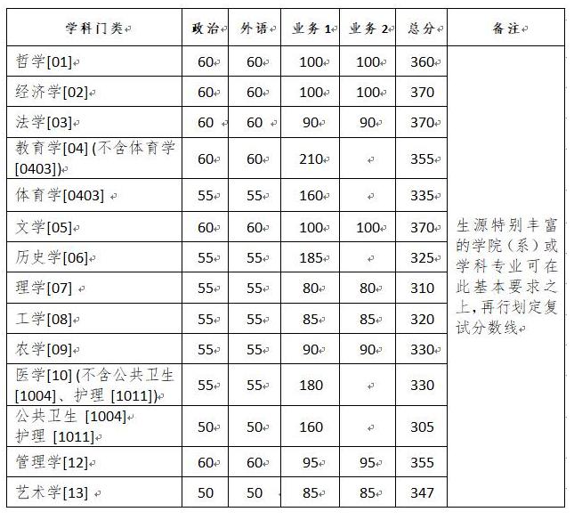 浙江大学2020年硕士研究生复试分数线的基本要求