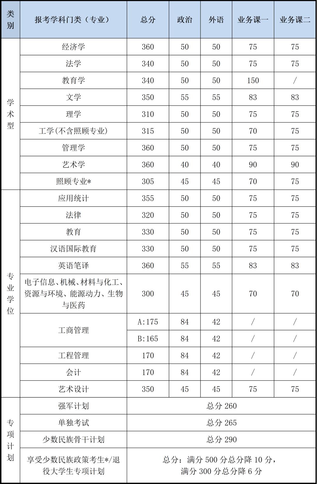 北京理工大学2020年硕士研究生招生考试复试基本分数线