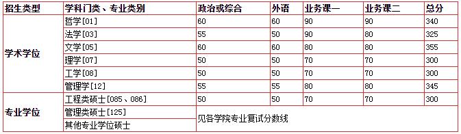 中国科学技术大学2020年硕士研究生招生考试复试基本分数线
