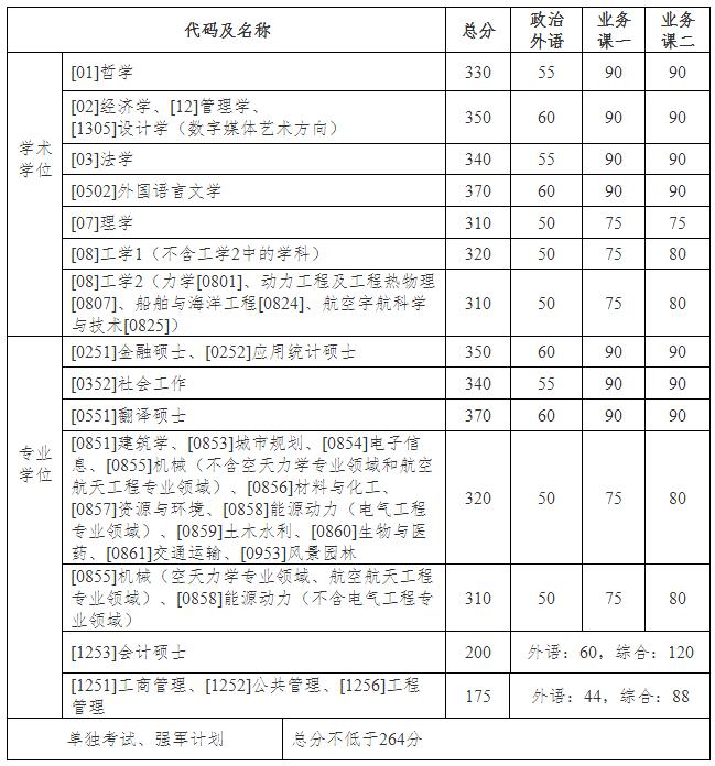 哈尔滨工业大学2020年硕士生招生考试复试基本线