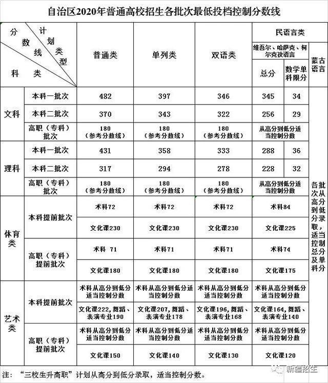 新疆2020年普通高校招生各批次最低投档控制分数线正式公布