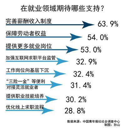 就业话题小调查:63.9%受访者希望完善薪酬收入制度