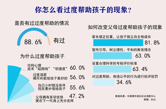 81.8%受訪家長建議家長擺正位置,讓孩子獨立自主地成長