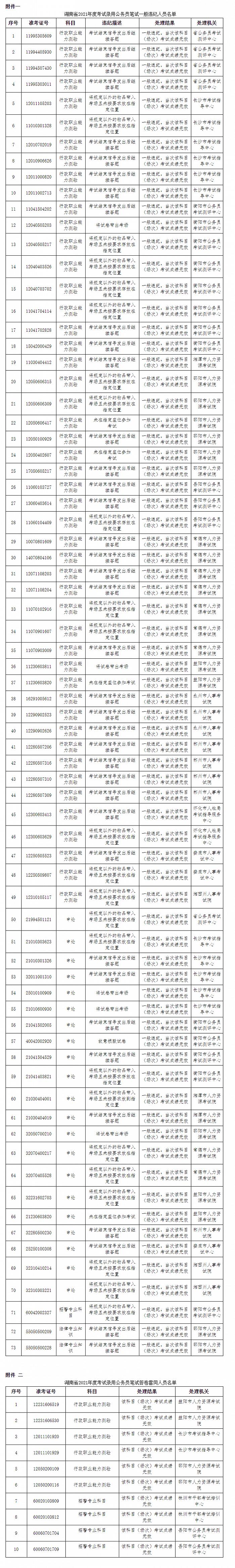 湖南省2021年度公务员考试83人违纪(含雷同答卷)情况公告