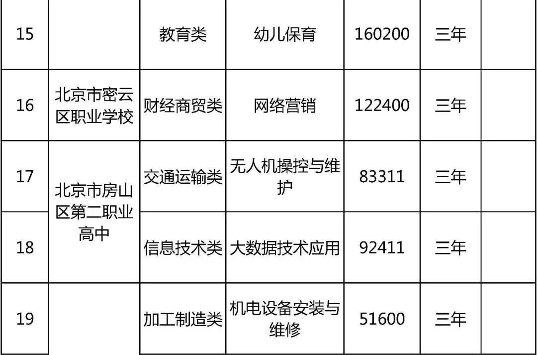2021年北京市21所中等职业学校新增39个专业 具体新增了哪些专业?