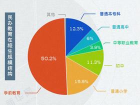 數讀·2017中國民辦教育事業發展