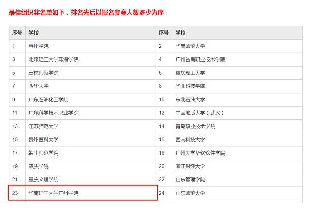 華南理工大學廣州學院學子在數據分析職業技能大賽中獲佳績